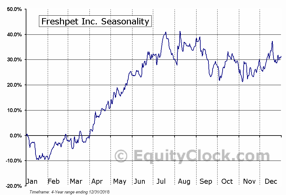 Freshpet, Inc. Seasonal Chart