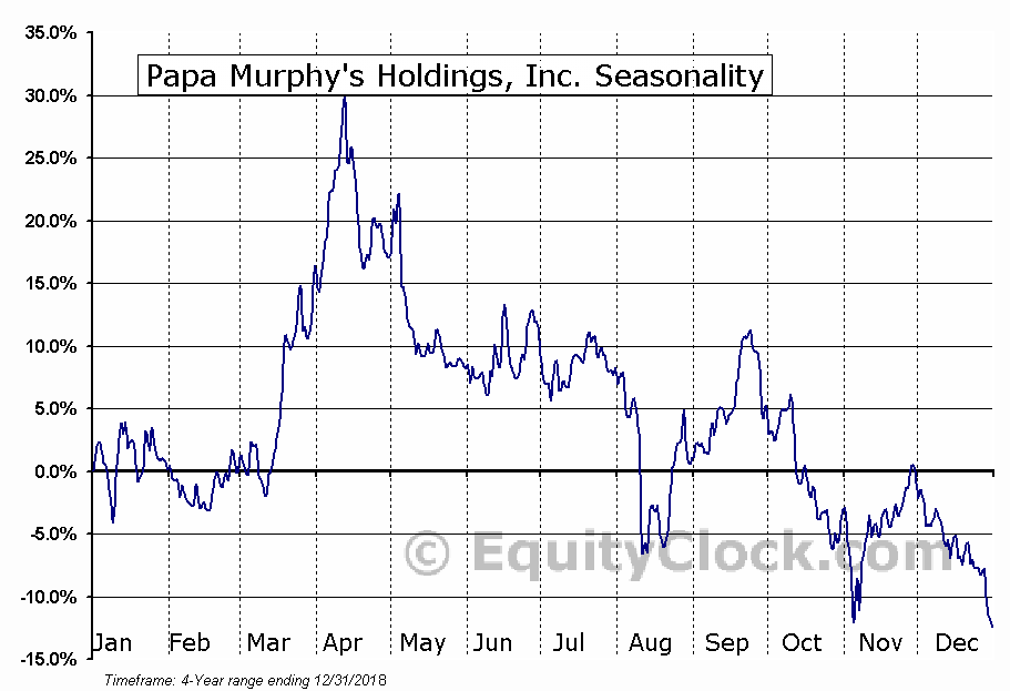 Papa Murphy's Holdings, Inc. (FRSH) Seasonal Chart
