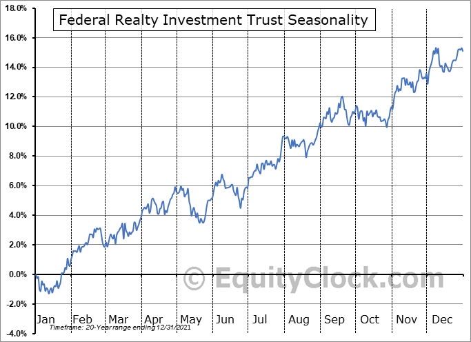 Federal Realty Investment Trust Seasonal Chart