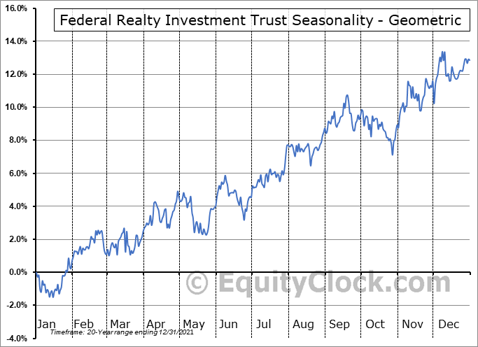 Federal Realty Investment Trust (NYSE:FRT) Seasonality