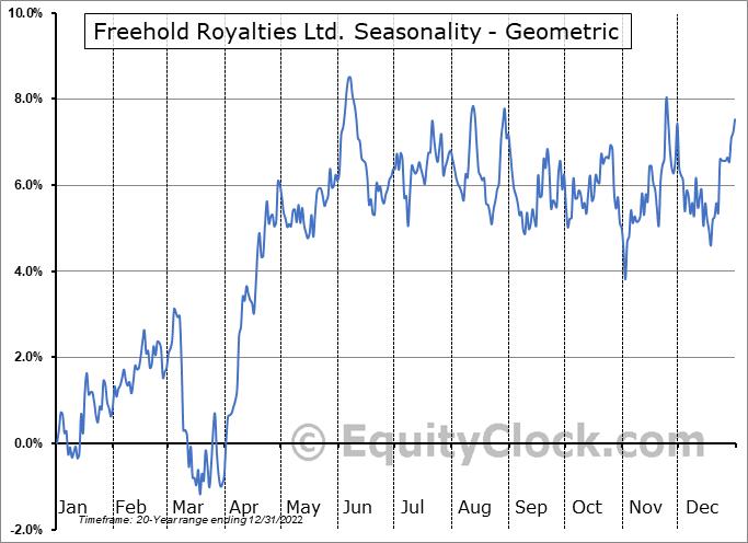 Freehold Royalties Ltd. (TSE:FRU.TO) Seasonality