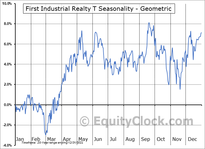 First Industrial Realty T (NYSE:FR) Seasonality