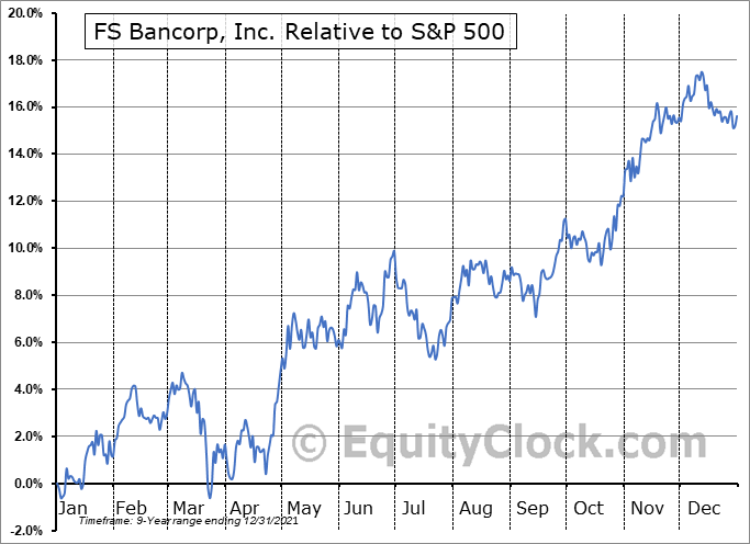 FSBW Relative to the S&P 500