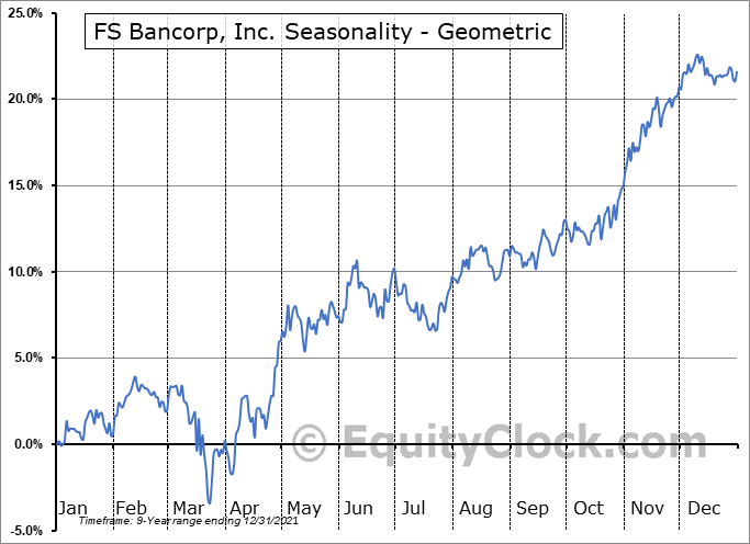 FS Bancorp, Inc. (NASD:FSBW) Seasonality