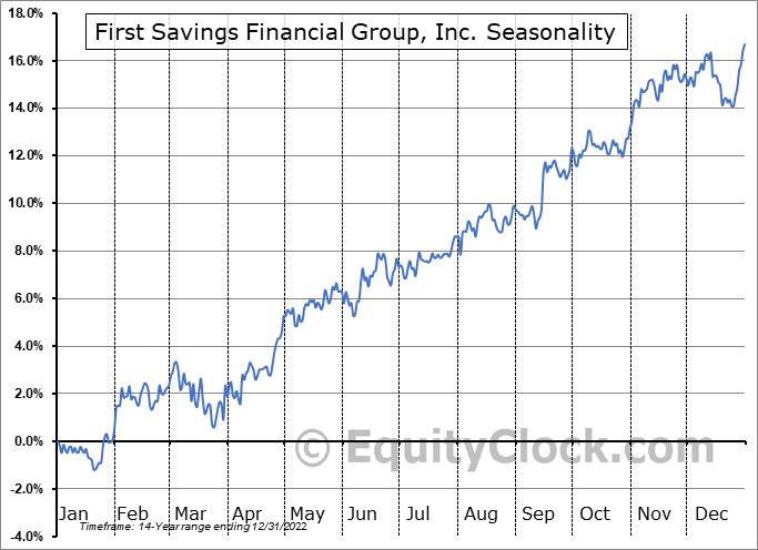 First Savings Financial Group, Inc. (NASD:FSFG) Seasonality