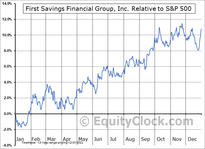 FSFG Relative to the S&P 500