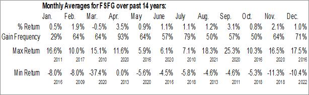 Monthly Seasonal First Savings Financial Group, Inc. (NASD:FSFG)