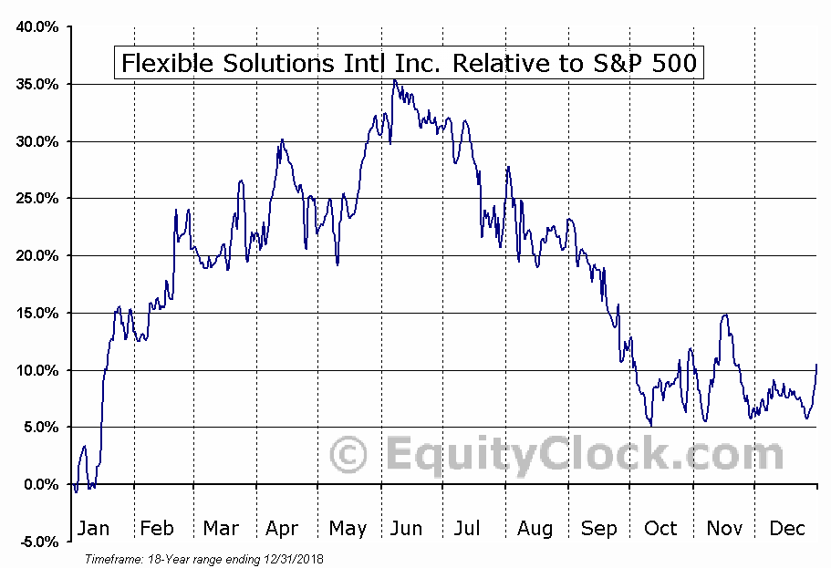 FSI Relative to the S&P 500
