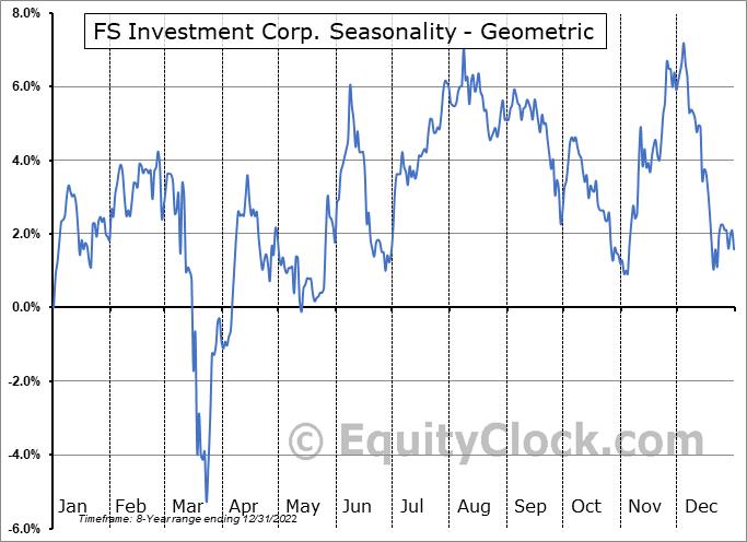 FS Investment Corp. (NYSE:FSK) Seasonality