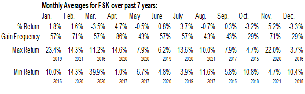 Monthly Seasonal FS Investment Corp. (NYSE:FSK)