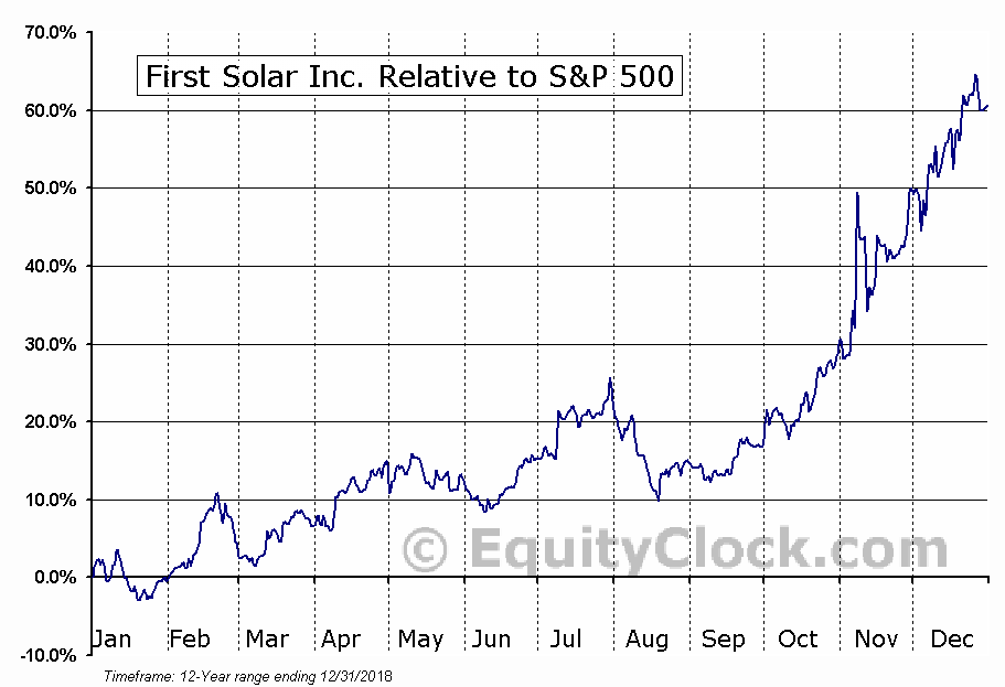 FSLR Relative to the S&P 500