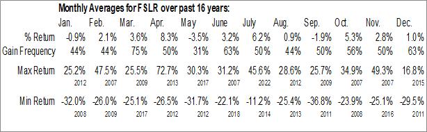 Monthly Seasonal First Solar Inc. (NASD:FSLR)