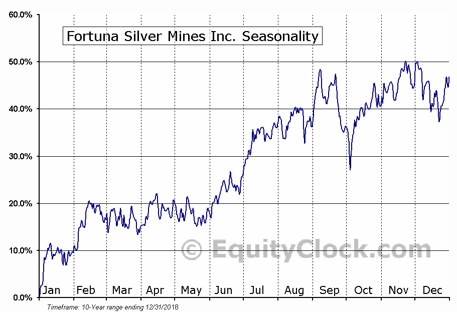 Fortuna Silver Mines Inc. (FSM) Seasonal Chart