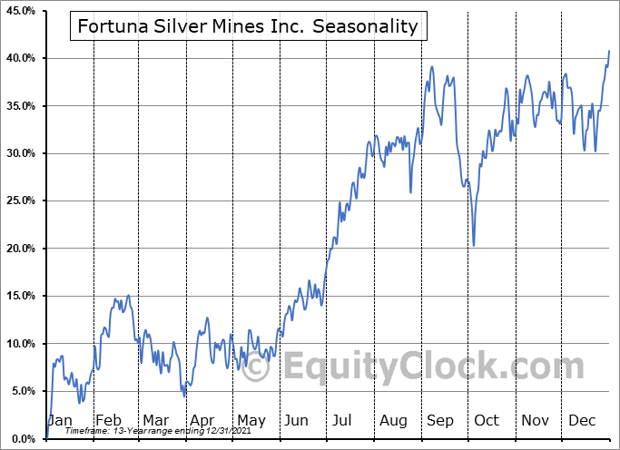 Fortuna Silver Mines Inc. Seasonal Chart