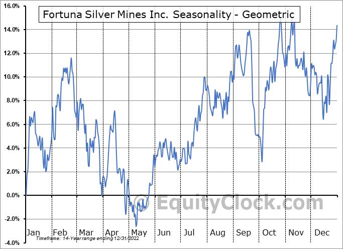 Fortuna Silver Mines Inc. (NYSE:FSM) Seasonality