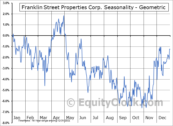 Franklin Street Properties Corp. (AMEX:FSP) Seasonality