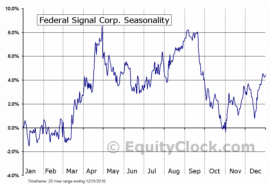 Federal Signal Corp. (NYSE:FSS) Seasonal Chart