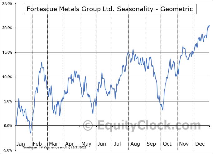 Fortescue Metals Group Ltd. (OTCMKT:FSUMF) Seasonality