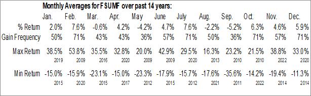 Monthly Seasonal Fortescue Metals Group Ltd. (OTCMKT:FSUMF)