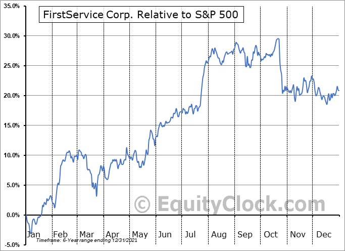 FSV.TO Relative to the S&P 500