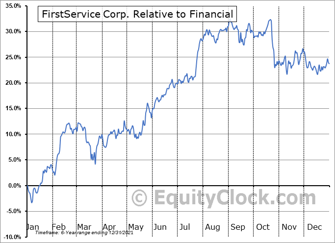 FSV.TO Relative to the Sector