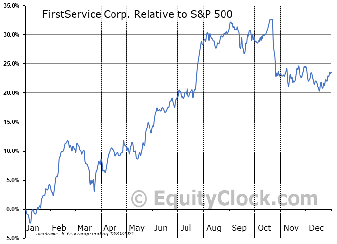FSV Relative to the S&P 500