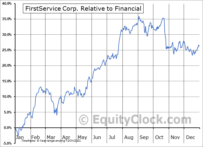 FSV Relative to the Sector