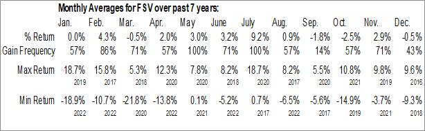Monthly Seasonal FirstService Corp. (NASD:FSV)