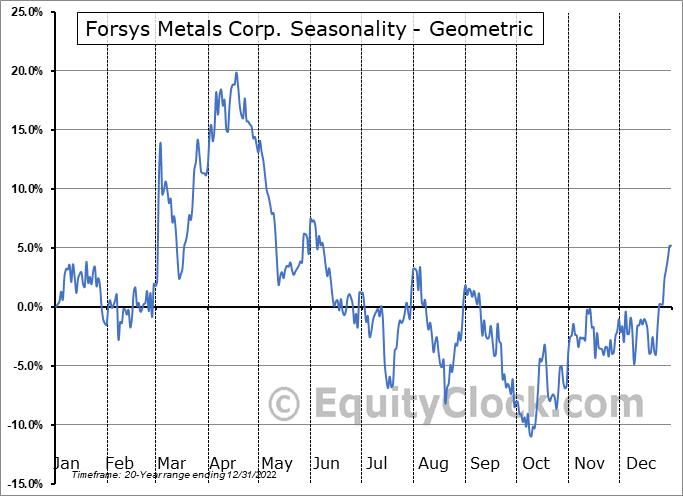 Forsys Metals Corp. (TSE:FSY.TO) Seasonality
