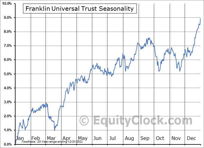 Franklin Universal Trust (NYSE:FT) Seasonality