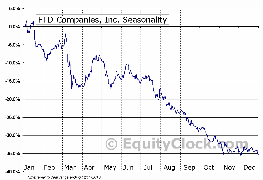 FTD Companies, Inc. (FTD) Seasonal Chart
