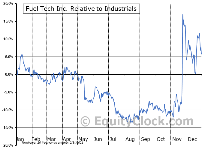 FTEK Relative to the Sector