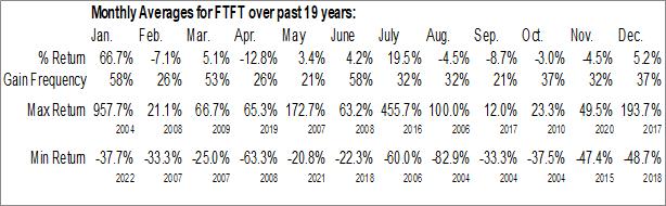 Monthly Seasonal Future FinTech Group Inc. (NASD:FTFT)