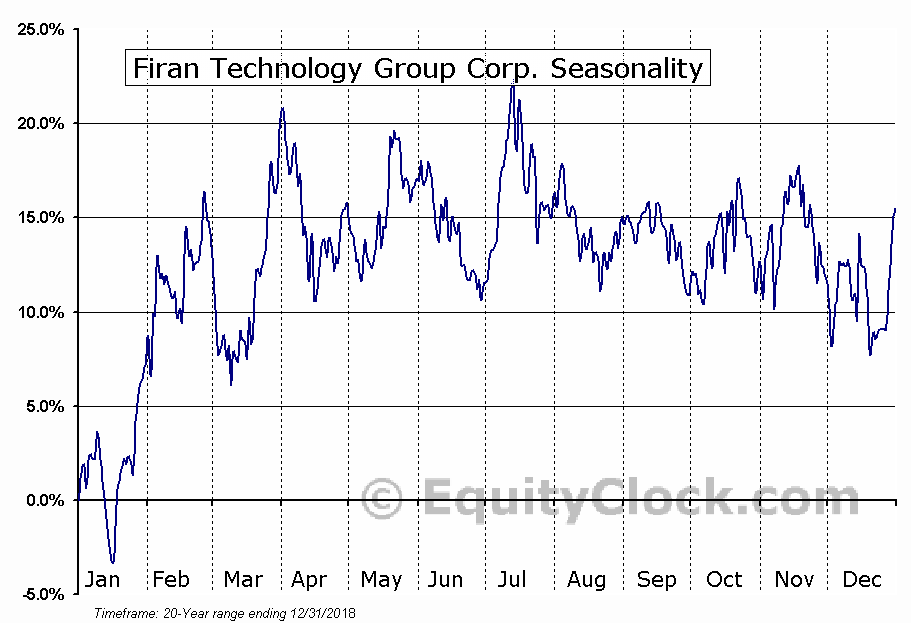 Firan Technology Group (TSE:FTG) Seasonality