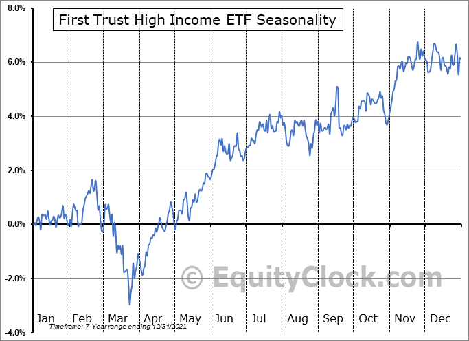 First Trust High Income ETF (NASD:FTHI) Seasonality