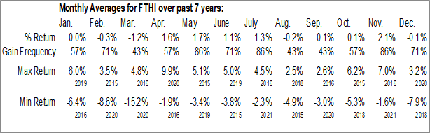 Monthly Seasonal First Trust High Income ETF (NASD:FTHI)