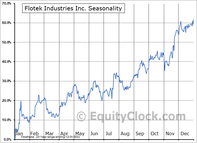 Flotek Industries Inc. (NYSE:FTK) Seasonality