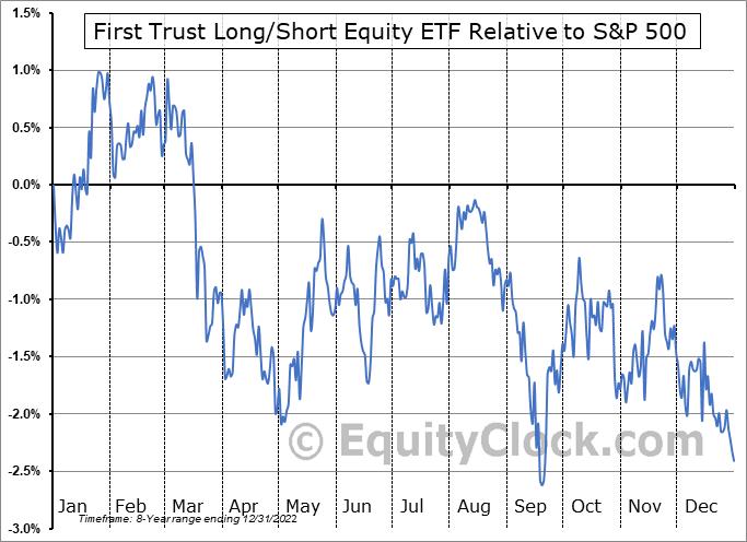 FTLS Relative to the S&P 500