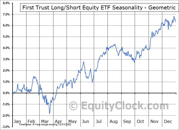 First Trust Long/Short Equity ETF (AMEX:FTLS) Seasonality