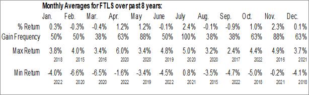 Monthly Seasonal First Trust Long/Short Equity ETF (AMEX:FTLS)