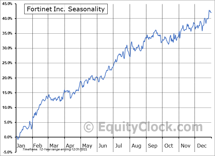 Fortinet, Inc. Seasonal Chart