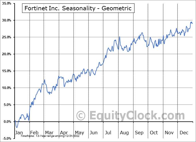Fortinet Inc. (NASD:FTNT) Seasonality