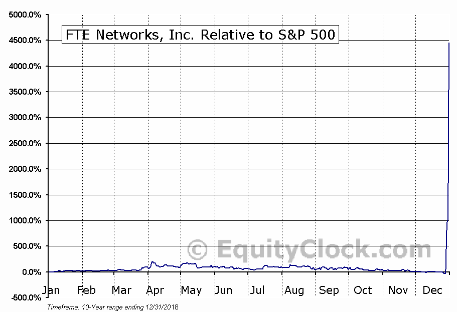 FTNW Relative to the S&P 500