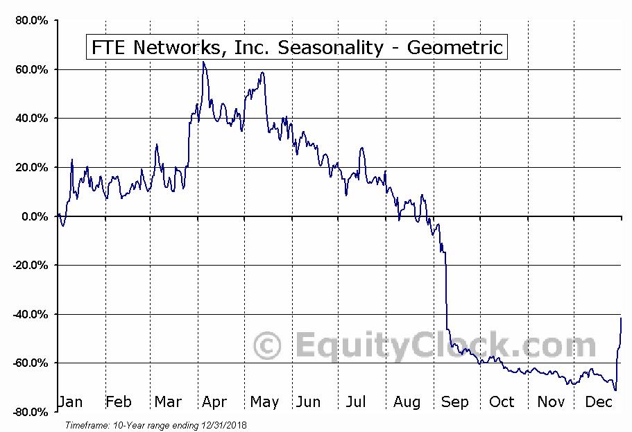 FTE Networks, Inc. (AMEX:FTNW) Seasonality