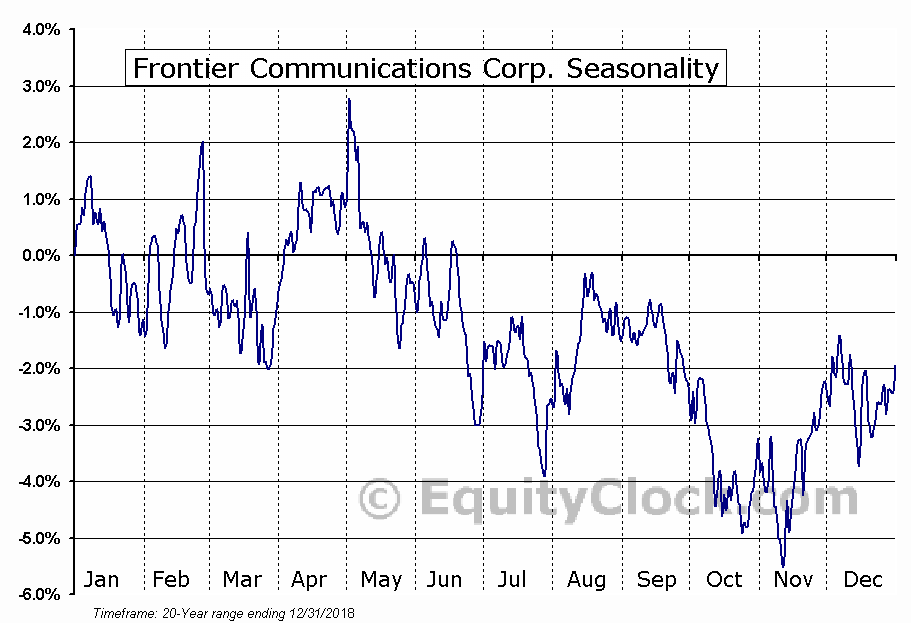 Frontier Communications Corporation (FTR) Seasonal Chart