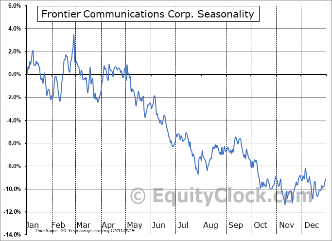 Frontier Communications Corp. (NASD:FTR) Seasonality