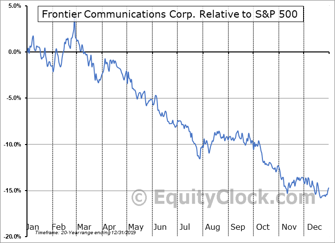 FTR Relative to the S&P 500