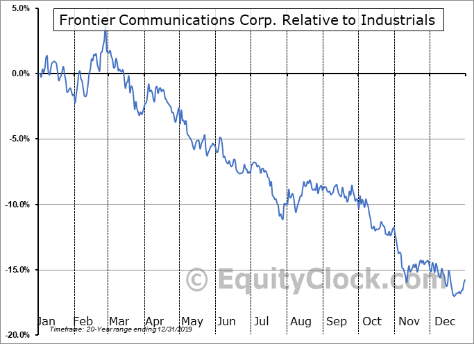 FTR Relative to the Sector