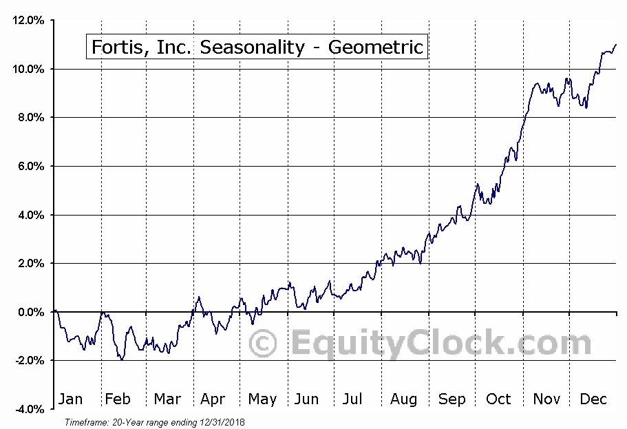 Fortis, Inc. (TSE:FTS.TO) Seasonality