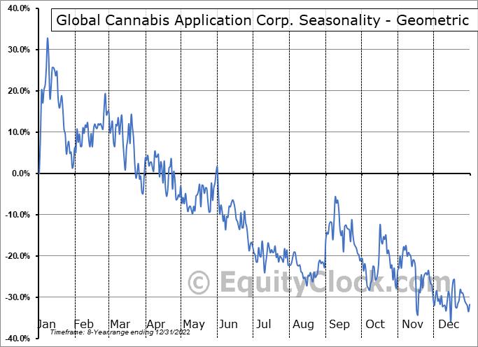 Global Cannabis Application Corp. (OTCMKT:FUAPF) Seasonality